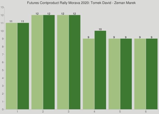 Futures Contproduct Rally Morava 2020: Tomek David - Zeman Marek