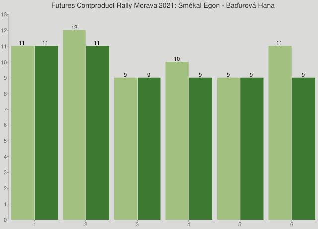Futures Contproduct Rally Morava 2021: Smékal Egon - Baďurová Hana