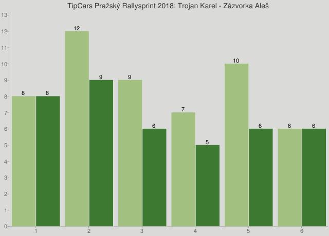 TipCars Pražský Rallysprint 2018: Trojan Karel - Zázvorka Aleš