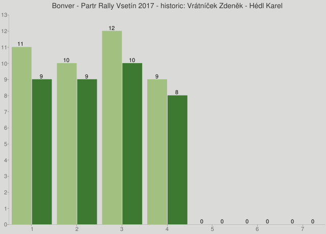 Bonver - Partr Rally Vsetín 2017 - historic: Vrátníček Zdeněk - Hédl Karel