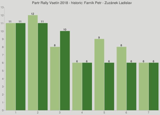 Partr Rally Vsetín 2018 - historic: Farník Petr - Zuzánek Ladislav