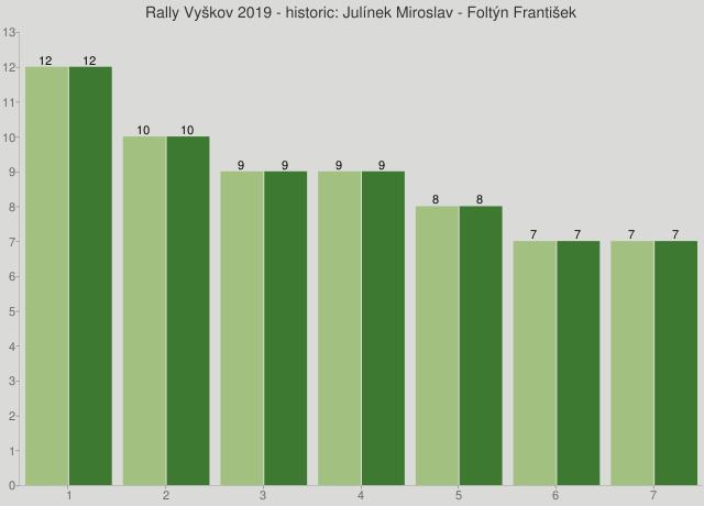 Rally Vyškov 2019 - historic: Julínek Miroslav - Foltýn František