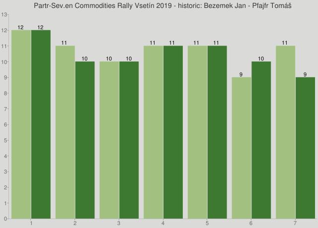 Partr-Sev.en Commodities Rally Vsetín 2019 - historic: Bezemek Jan - Pfajfr Tomáš