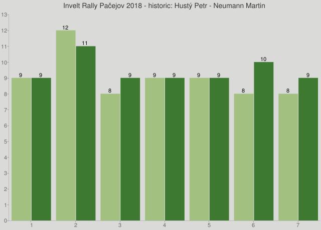 Invelt Rally Pačejov 2018 - historic: Hustý Petr - Neumann Martin