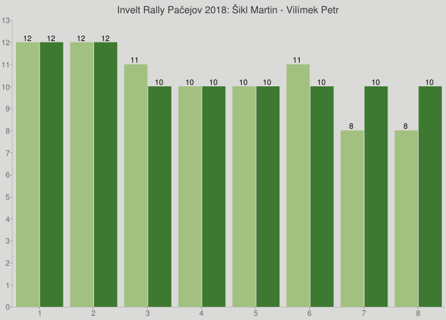 Invelt Rally Pačejov 2018: Šikl Martin - Vilímek Petr