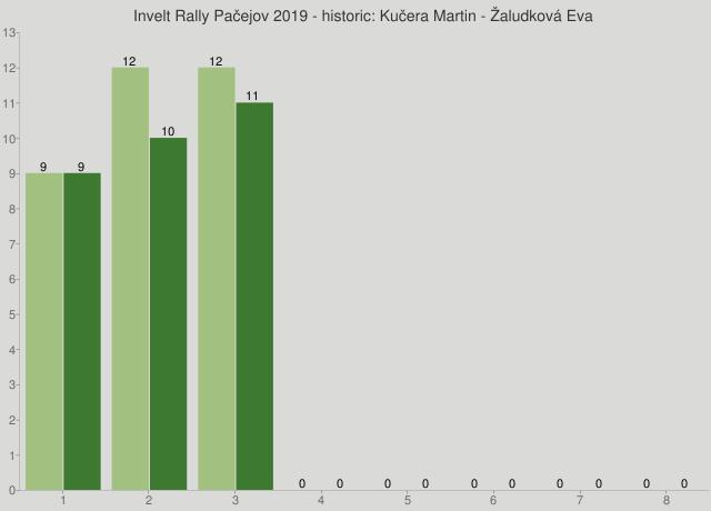 Invelt Rally Pačejov 2019 - historic: Kučera Martin - Žaludková Eva