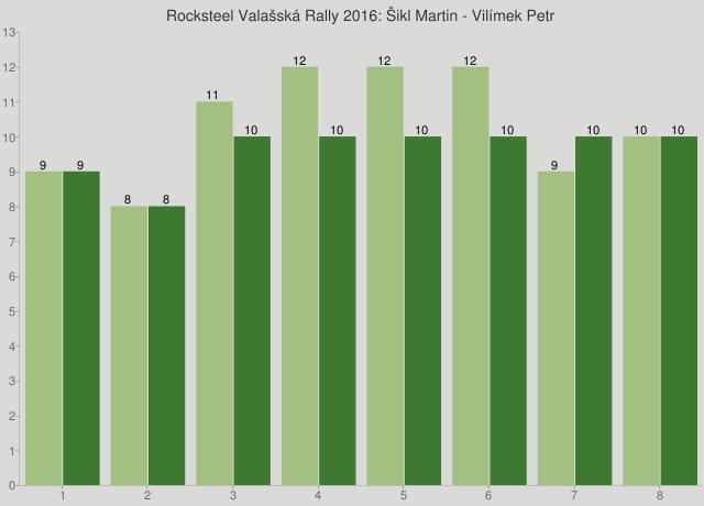 Rocksteel Valašská Rally 2016: Šikl Martin - Vilímek Petr