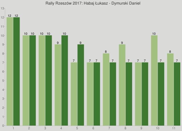 Rally Rzeszów 2017: Habaj Łukasz - Dymurski Daniel