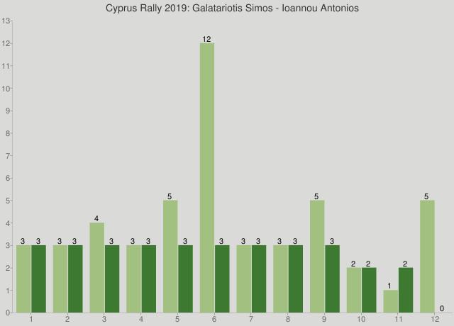 Cyprus Rally 2019: Galatariotis Simos - Ioannou Antonios