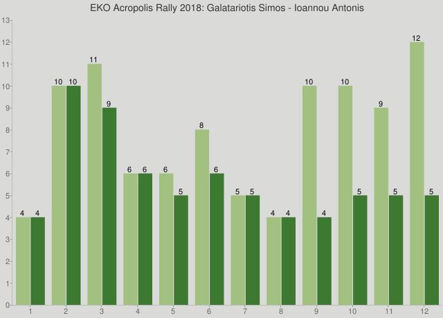 EKO Acropolis Rally 2018: Galatariotis Simos - Ioannou Antonis