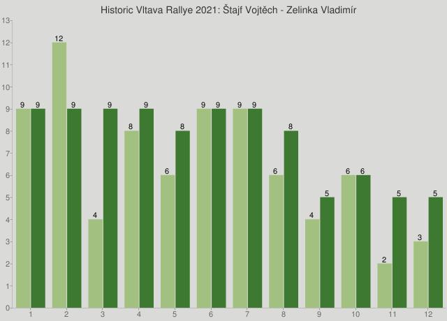 Historic Vltava Rallye 2021: Štajf Vojtěch - Zelinka Vladimír