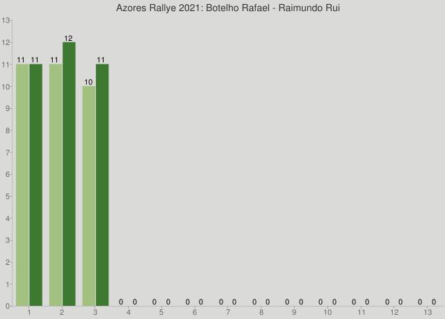 Azores Rallye 2021: Botelho Rafael - Raimundo Rui