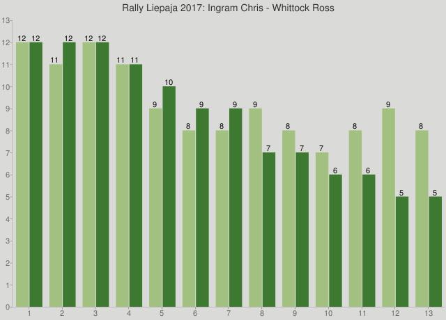 Rally Liepaja 2017: Ingram Chris - Whittock Ross