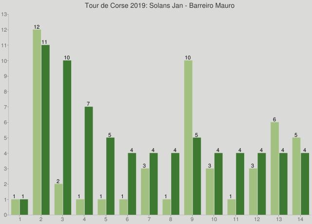 Tour de Corse 2019: Solans Jan - Barreiro Mauro