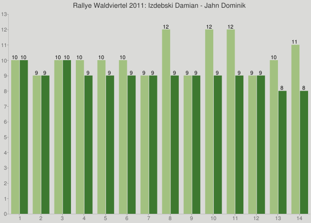 Rallye Waldviertel 2011: Izdebski Damian - Jahn Dominik