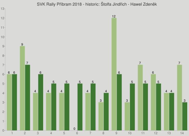 SVK Rally Příbram 2018 - historic: Štolfa Jindřich - Hawel Zdeněk