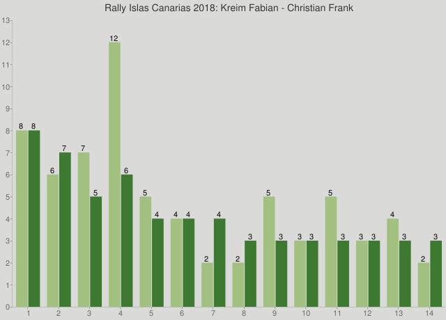Rally Islas Canarias 2018: Kreim Fabian - Christian Frank