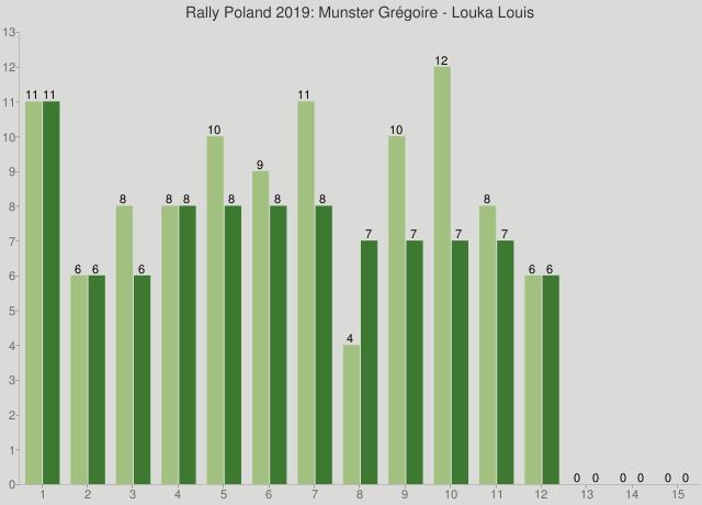 Rally Poland 2019: Munster Grégoire - Louka Louis