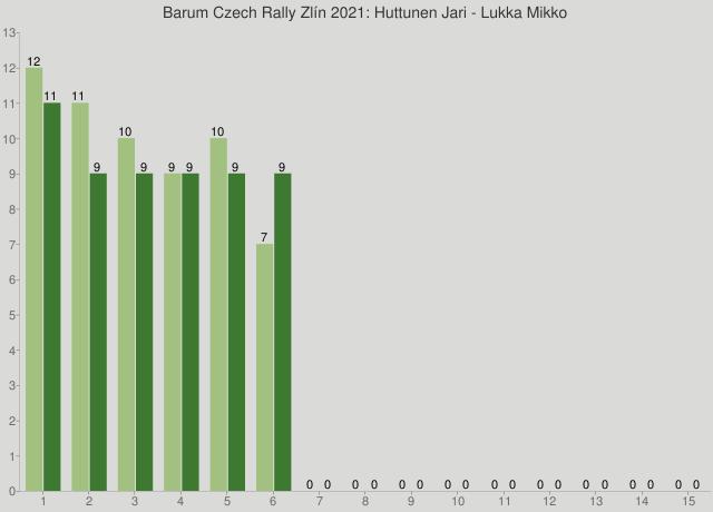 Barum Czech Rally Zlín 2021: Huttunen Jari - Lukka Mikko