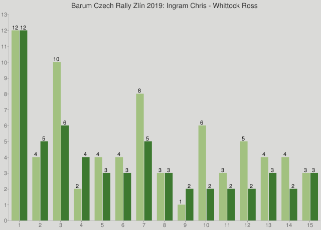 Barum Czech Rally Zlín 2019: Ingram Chris - Whittock Ross