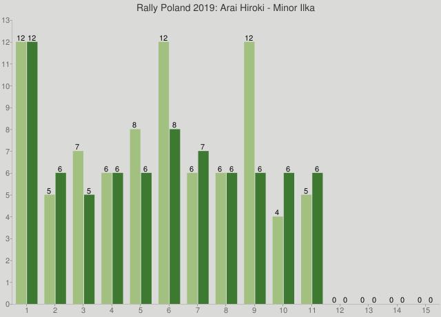 Rally Poland 2019: Arai Hiroki - Minor Ilka