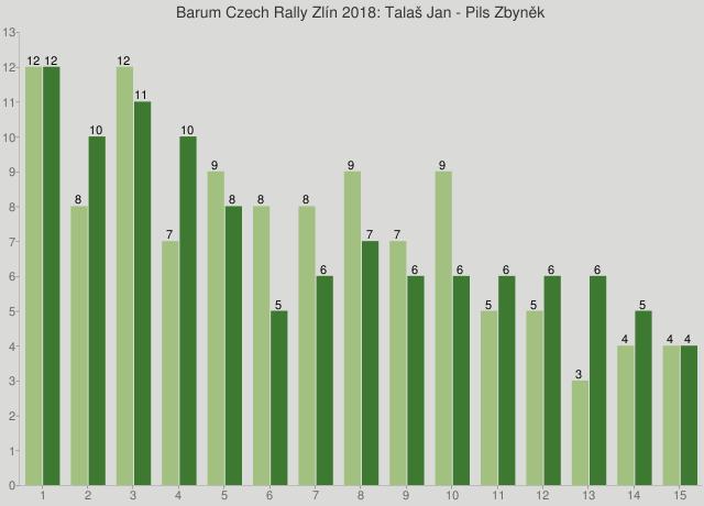 Barum Czech Rally Zlín 2018: Talaš Jan - Pils Zbyněk