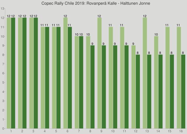Copec Rally Chile 2019: Rovanperä Kalle - Halttunen Jonne