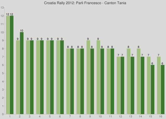 Croatia Rally 2012: Parli Francesco - Canton Tania