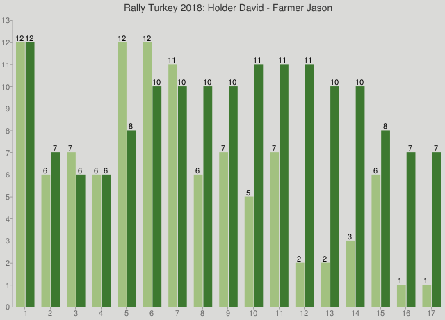 Rally Turkey 2018: Holder David - Farmer Jason