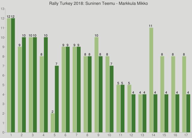 Rally Turkey 2018: Suninen Teemu - Markkula Mikko
