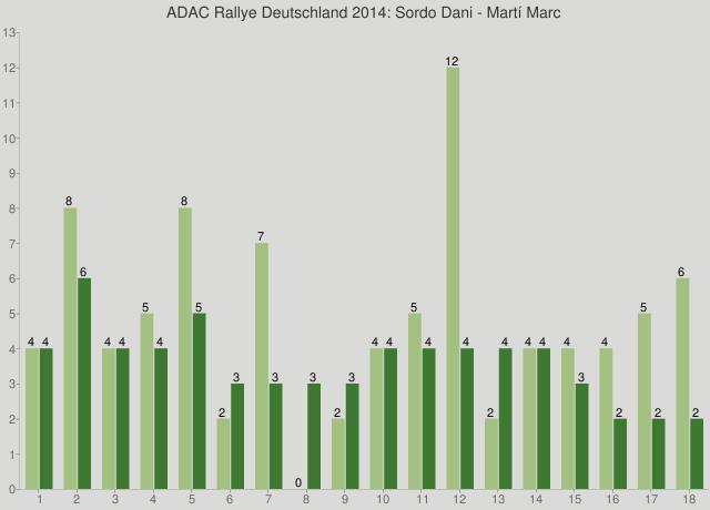 ADAC Rallye Deutschland 2014: Sordo Dani - Martí Marc