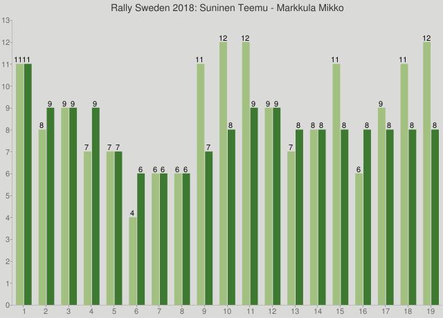 Rally Sweden 2018: Suninen Teemu - Markkula Mikko