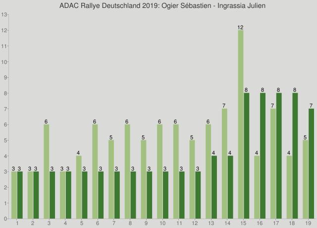 ADAC Rallye Deutschland 2019: Ogier Sébastien - Ingrassia Julien