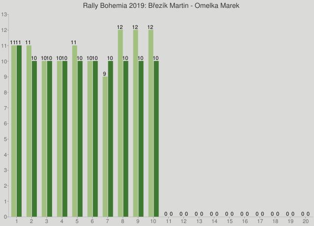 Rally Bohemia 2019: Březík Martin - Omelka Marek