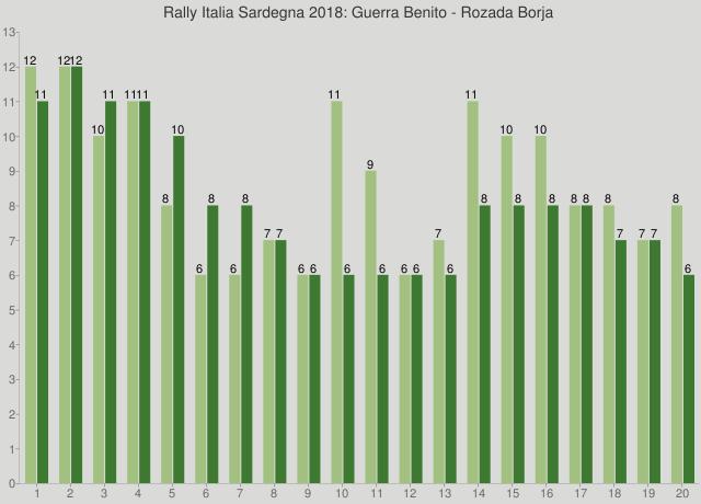 Rally Italia Sardegna 2018: Guerra Benito - Rozada Borja