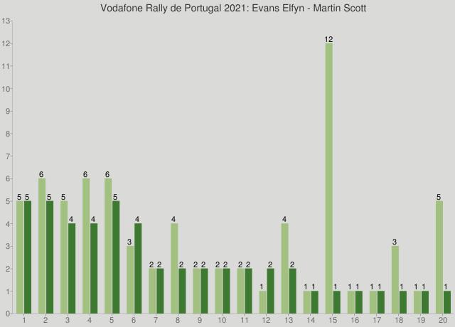 Vodafone Rally de Portugal 2021: Evans Elfyn - Martin Scott