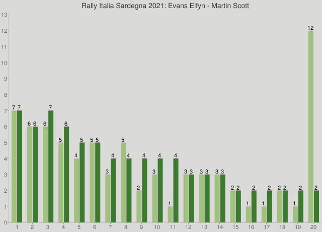 Rally Italia Sardegna 2021: Evans Elfyn - Martin Scott