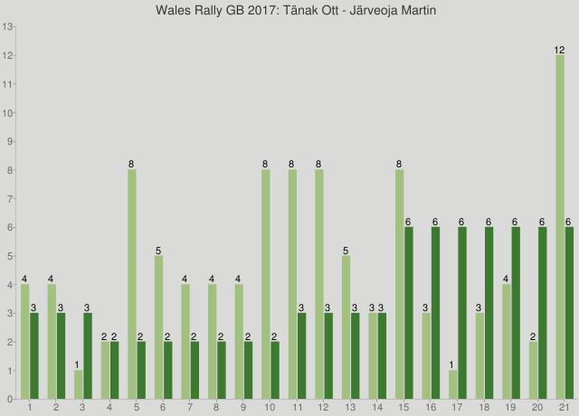 Wales Rally GB 2017: Tänak Ott - Järveoja Martin