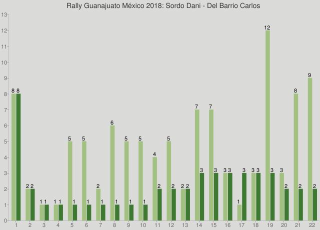 Rally Guanajuato México 2018: Sordo Dani - Del Barrio Carlos