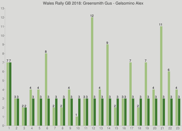 Wales Rally GB 2018: Greensmith Gus - Gelsomino Alex