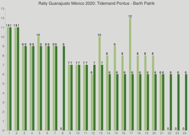 Rally Guanajuato México 2020: Tidemand Pontus - Barth Patrik