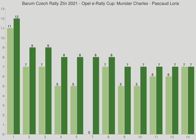 Barum Czech Rally Zlín 2021 - Opel e-Rally Cup: Munster Charles - Pascaud Loris