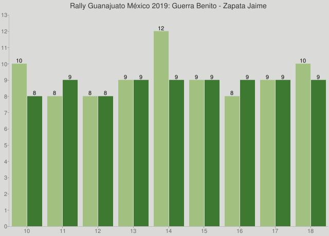 Rally Guanajuato México 2019: Guerra Benito - Zapata Jaime