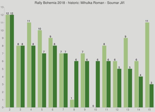 Rally Bohemia 2018 - historic: Mihulka Roman - Soumar Jiří