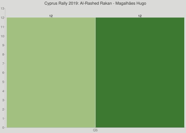 Cyprus Rally 2019: Al-Rashed Rakan - Magalhães Hugo