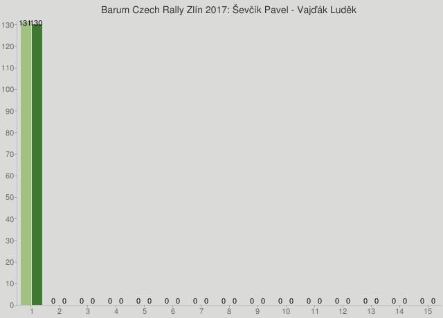Barum Czech Rally Zlín 2017: Ševčík Pavel - Vajďák Luděk
