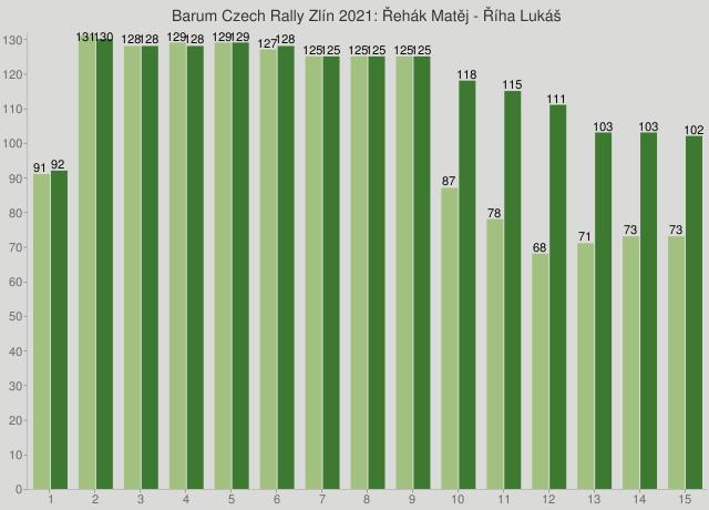 Barum Czech Rally Zlín 2021: Řehák Matěj - Říha Lukáš