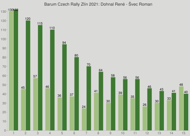 Barum Czech Rally Zlín 2021: Dohnal René - Švec Roman