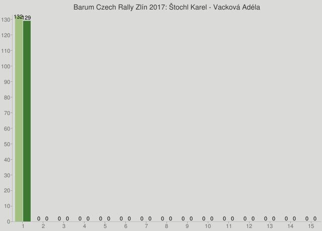 Barum Czech Rally Zlín 2017: Štochl Karel - Vacková Adéla