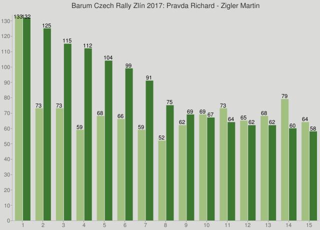 Barum Czech Rally Zlín 2017: Pravda Richard - Zigler Martin